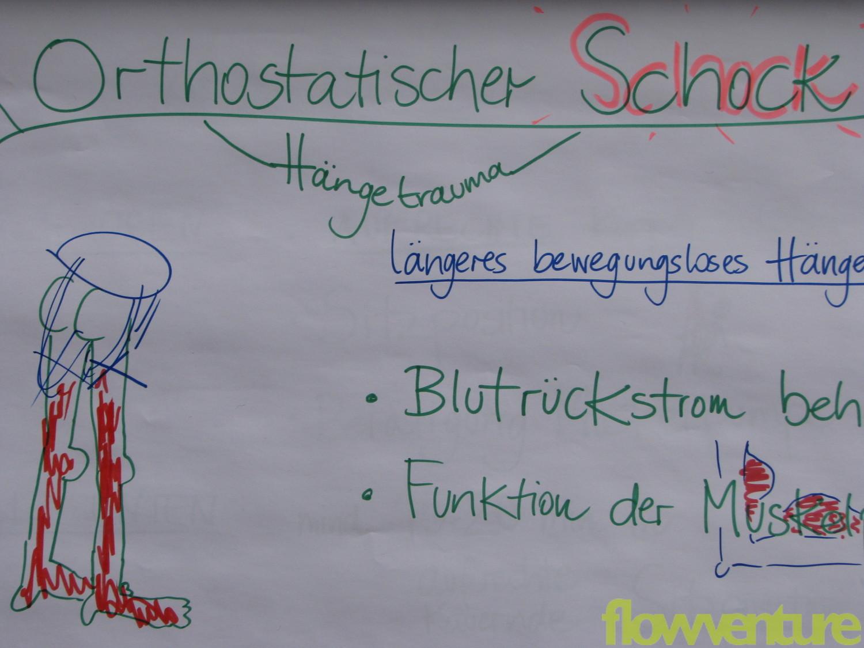 Erklärung Orthostatischer Schock